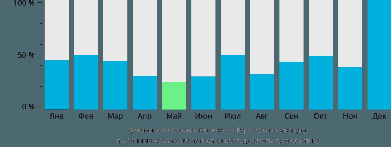 Динамика поиска авиабилетов из Куритибы по месяцам