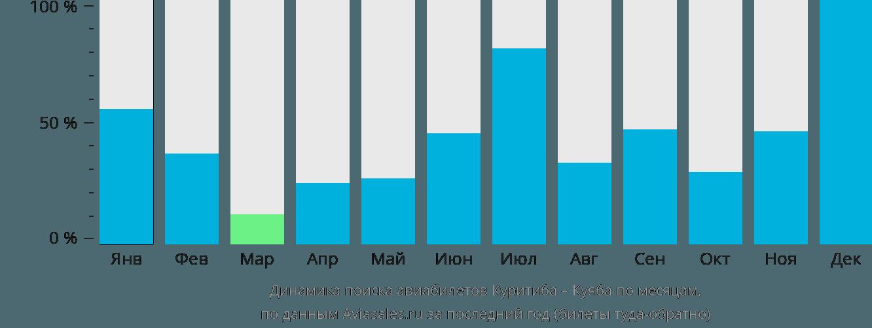 Динамика поиска авиабилетов из Куритибы в Куябу по месяцам