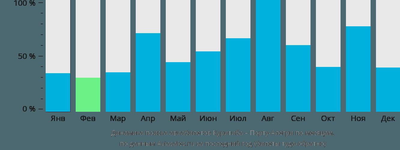Динамика поиска авиабилетов из Куритибы в Порту-Алегри по месяцам