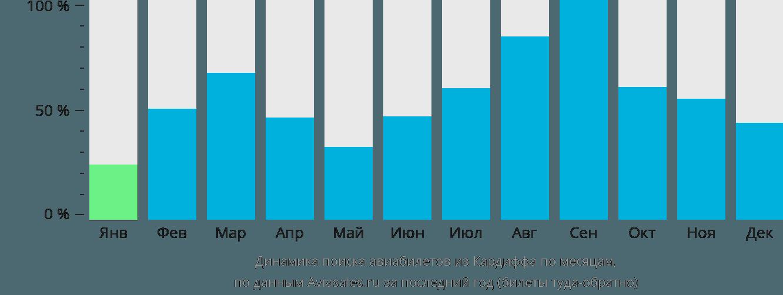 Динамика поиска авиабилетов из Кардиффа по месяцам