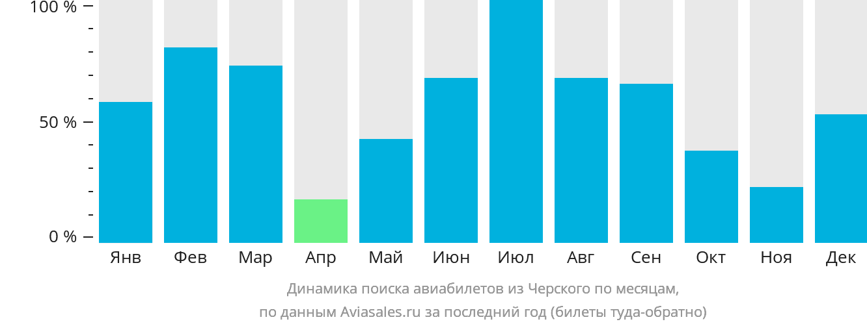 Динамика поиска авиабилетов из Черского по месяцам
