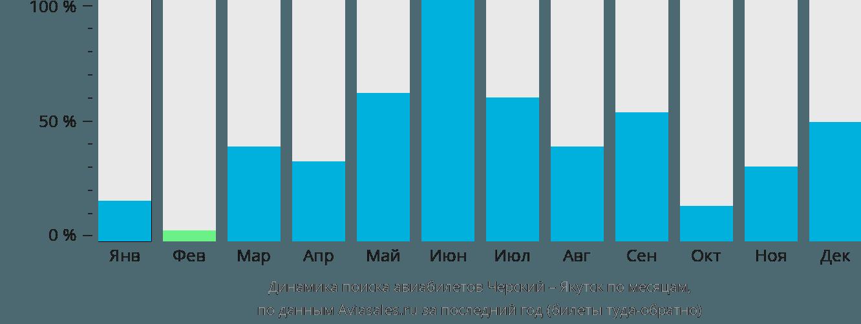 Динамика поиска авиабилетов из Черского в Якутск по месяцам