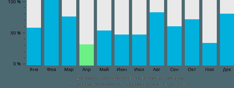 Динамика поиска авиабилетов из Косумеля по месяцам