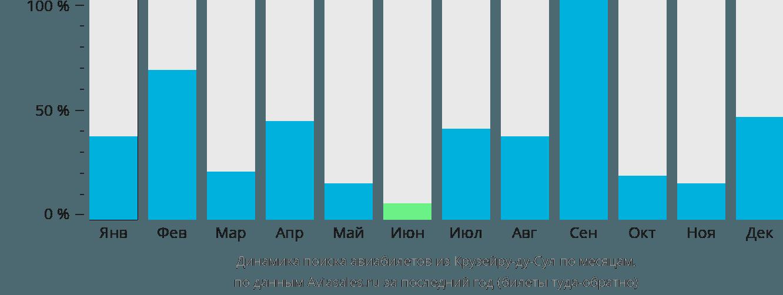Динамика поиска авиабилетов из Крузейру-ду-Сула по месяцам