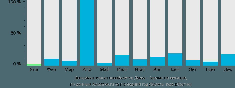 Динамика поиска авиабилетов из Дакки в Берлин по месяцам