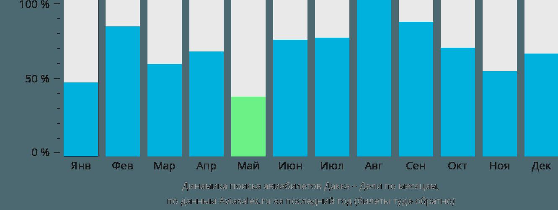 Динамика поиска авиабилетов из Дакки в Дели по месяцам