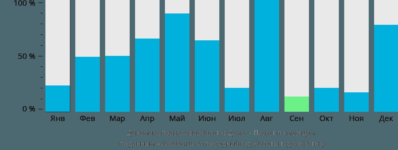 Динамика поиска авиабилетов из Дакки на Пхукет по месяцам