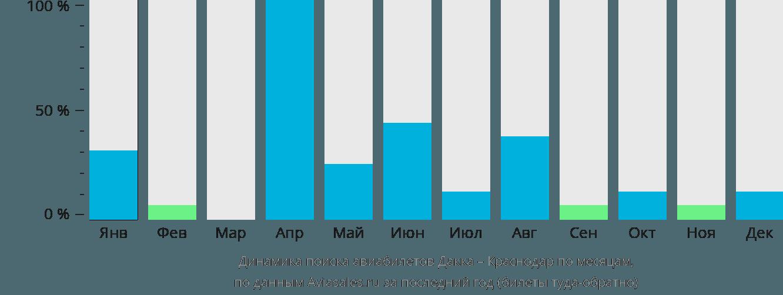 Динамика поиска авиабилетов из Дакки в Краснодар по месяцам