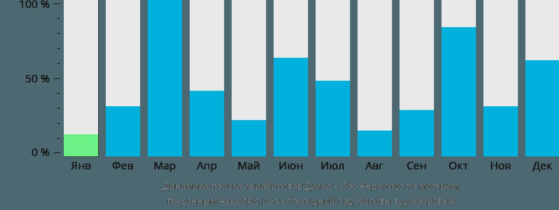 Динамика поиска авиабилетов из Дакки в Лос-Анджелес по месяцам
