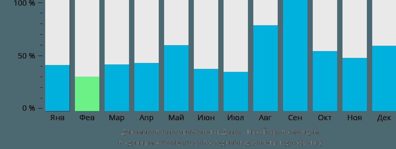 Динамика поиска авиабилетов из Дакки в Нью-Йорк по месяцам