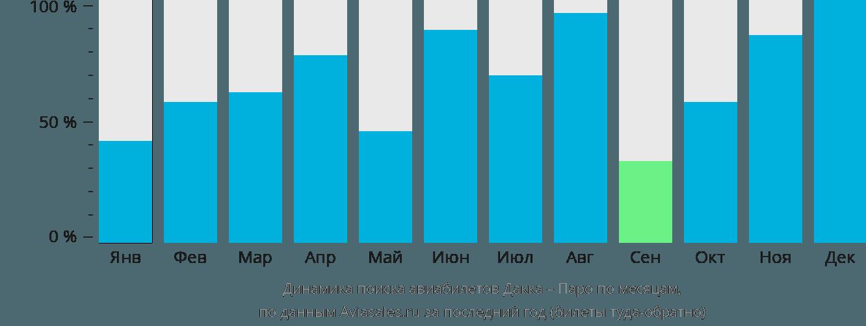 Динамика поиска авиабилетов из Дакки в Паро по месяцам