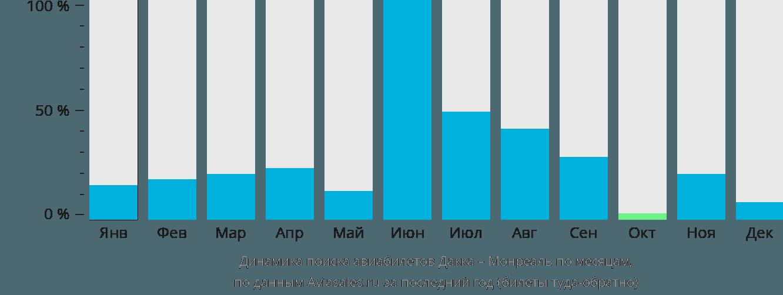 Динамика поиска авиабилетов из Дакки в Монреаль по месяцам