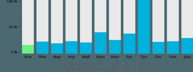 Динамика поиска авиабилетов из Дакки в Торонто по месяцам