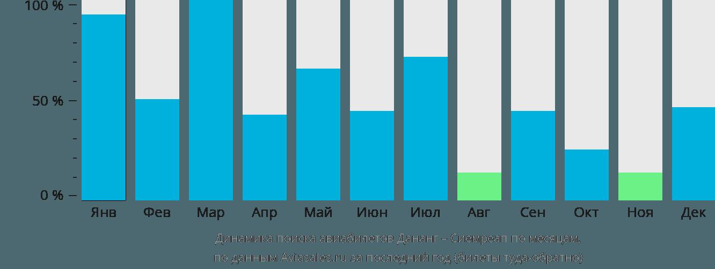 Динамика поиска авиабилетов из Дананга в Сиемреап по месяцам