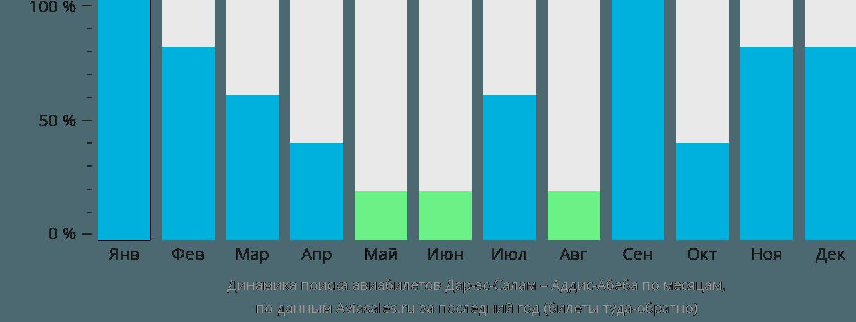 Динамика поиска авиабилетов из Дар-эс-Салама в Аддис-Абебу по месяцам