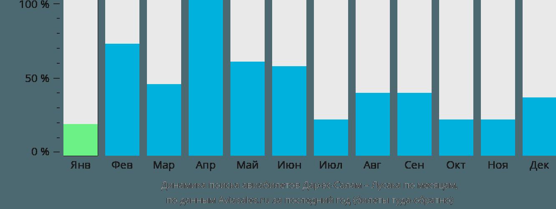 Динамика поиска авиабилетов из Дар-эс-Салама в Лусаку по месяцам