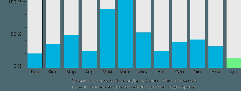 Динамика поиска авиабилетов из Дар-эс-Салама в Мбею по месяцам