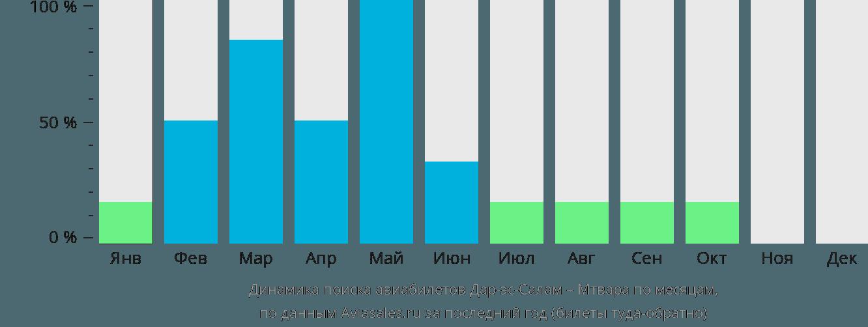 Динамика поиска авиабилетов из Дар-эс-Салама в Мтвару по месяцам