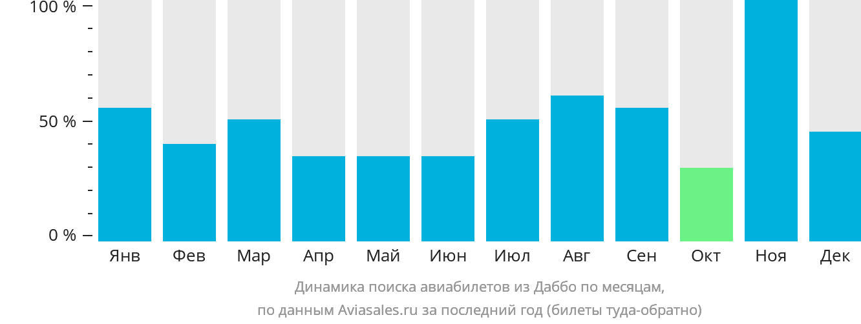 Динамика поиска авиабилетов из Даббо по месяцам