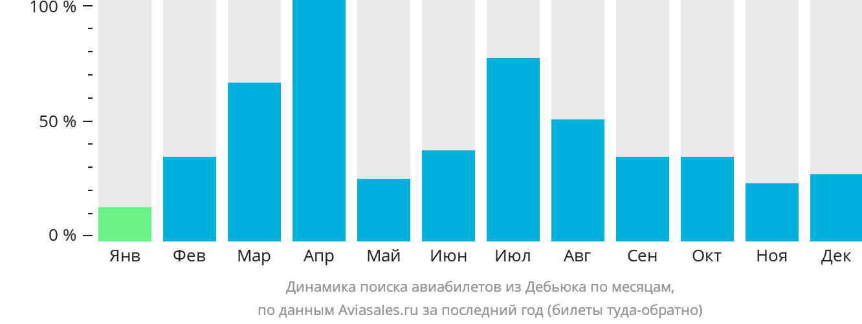 Динамика поиска авиабилетов из Дебьюка по месяцам