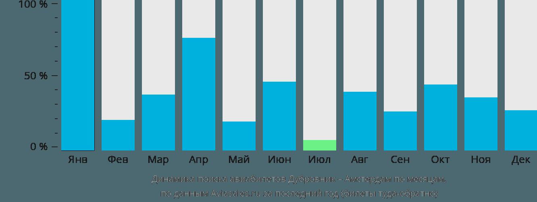 Динамика поиска авиабилетов из Дубровника в Амстердам по месяцам