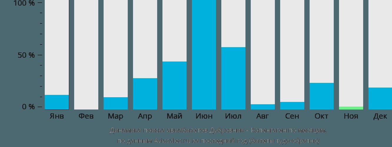 Динамика поиска авиабилетов из Дубровника в Копенгаген по месяцам