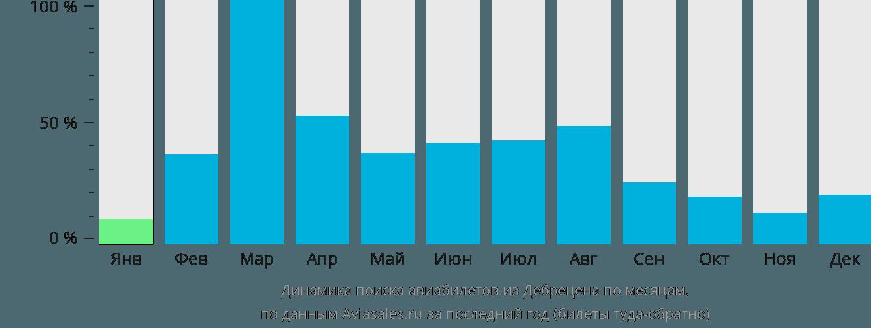 Динамика поиска авиабилетов из Дебрецена по месяцам