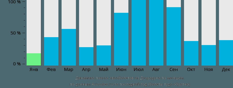 Динамика поиска авиабилетов из Дехрадуна по месяцам