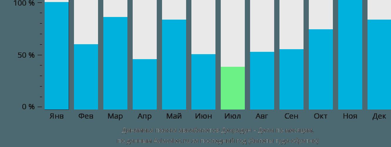 Динамика поиска авиабилетов из Дехрадуна в Дели по месяцам