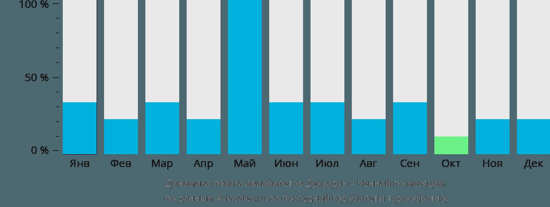 Динамика поиска авиабилетов из Дехрадуна в Ченнай по месяцам
