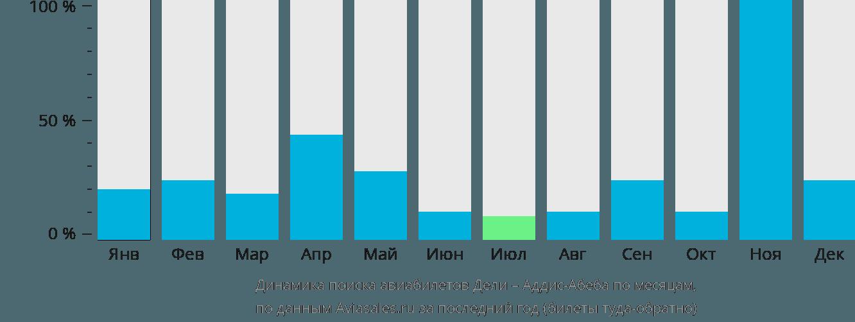 Динамика поиска авиабилетов из Дели в Аддис-Абебу по месяцам