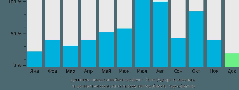 Динамика поиска авиабилетов из Дели в Сочи по месяцам