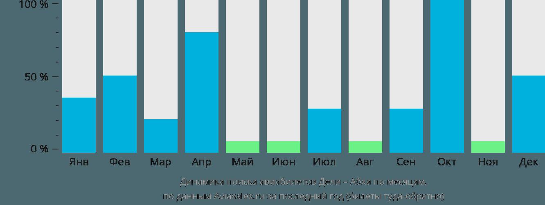 Динамика поиска авиабилетов из Дели в Абху по месяцам