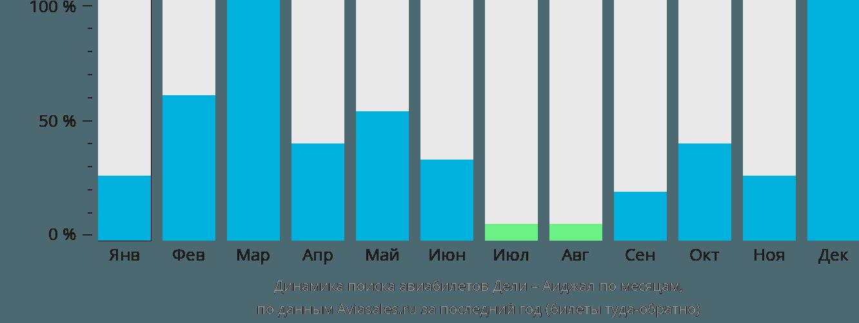 Динамика поиска авиабилетов из Дели в Аиджал по месяцам