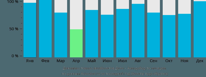 Динамика поиска авиабилетов из Дели в Ахмадабад по месяцам