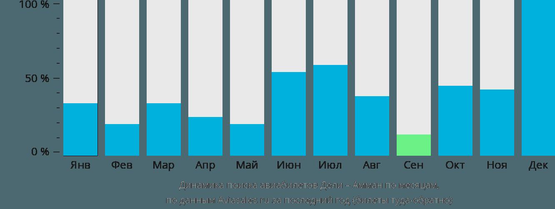 Динамика поиска авиабилетов из Дели в Амман по месяцам