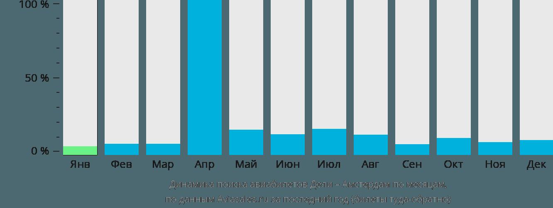 Динамика поиска авиабилетов из Дели в Амстердам по месяцам