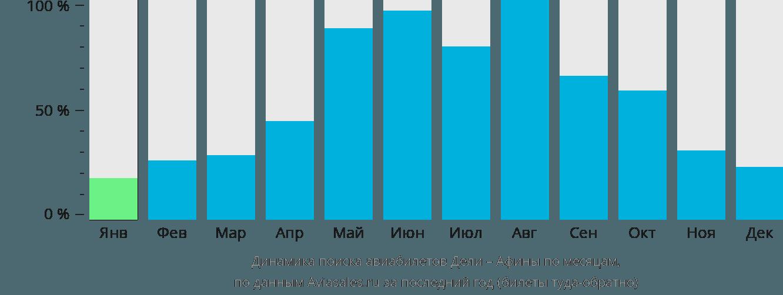 Динамика поиска авиабилетов из Дели в Афины по месяцам