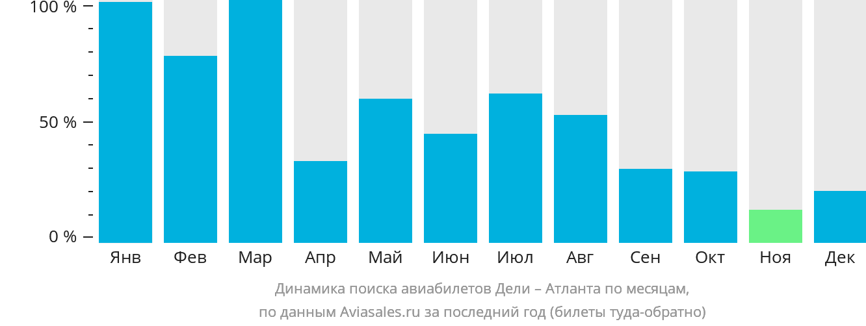 Динамика поиска авиабилетов из Дели в Атланту по месяцам