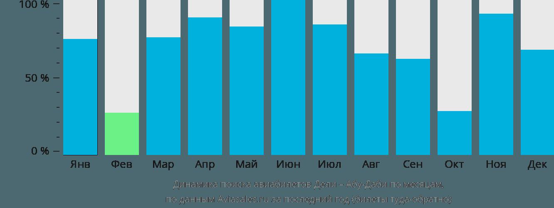 Динамика поиска авиабилетов из Дели в Абу-Даби по месяцам