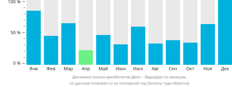 Динамика поиска авиабилетов из Дели в Вадодару по месяцам