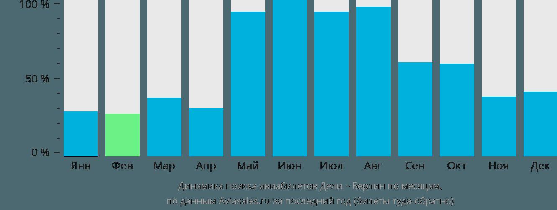 Динамика поиска авиабилетов из Дели в Берлин по месяцам