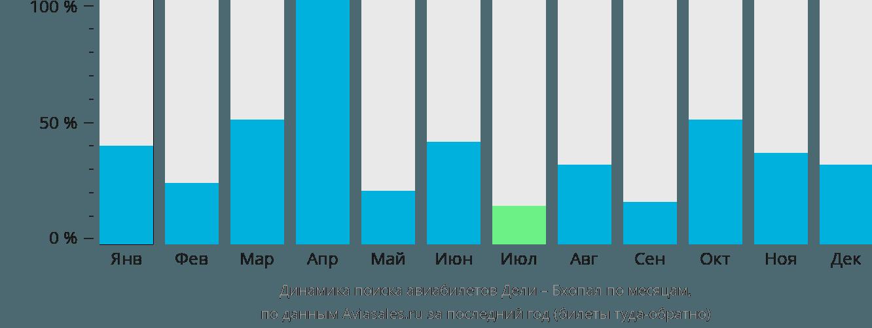 Динамика поиска авиабилетов из Дели в Бхопал по месяцам