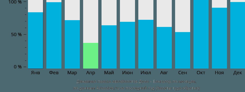 Динамика поиска авиабилетов из Дели в Бангалор по месяцам