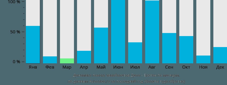 Динамика поиска авиабилетов из Дели в Бостон по месяцам