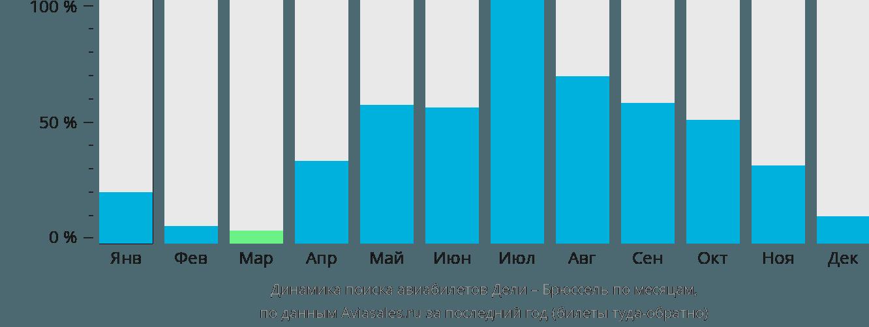 Динамика поиска авиабилетов из Дели в Брюссель по месяцам