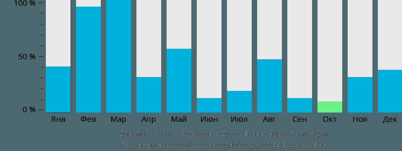 Динамика поиска авиабилетов из Дели в Буэнос-Айрес по месяцам