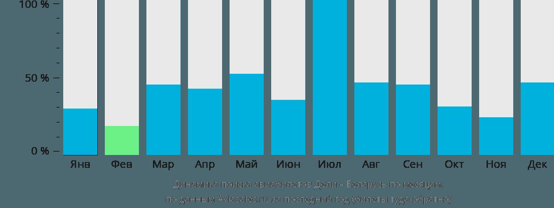 Динамика поиска авиабилетов из Дели в Беларусь по месяцам