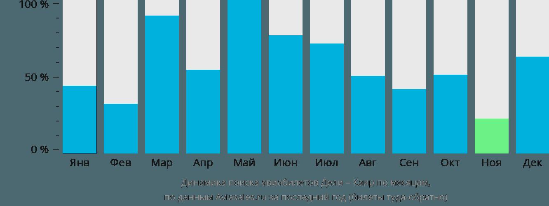 Динамика поиска авиабилетов из Дели в Каир по месяцам