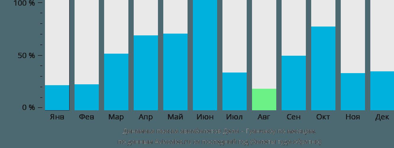 Динамика поиска авиабилетов из Дели в Гуанчжоу по месяцам